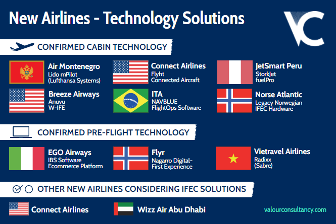New airline technology solutions
